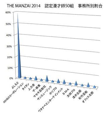 「THE MANZAI」 毎年の認定漫才師50組によしもと芸人が6割 統計学上は「あり得ないことではない」